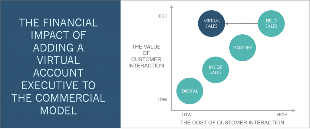 THE FINANCIAL IMPACT OF VIRTUAL SELLING CHANNELS ON THE COMMERCIAL MODEL