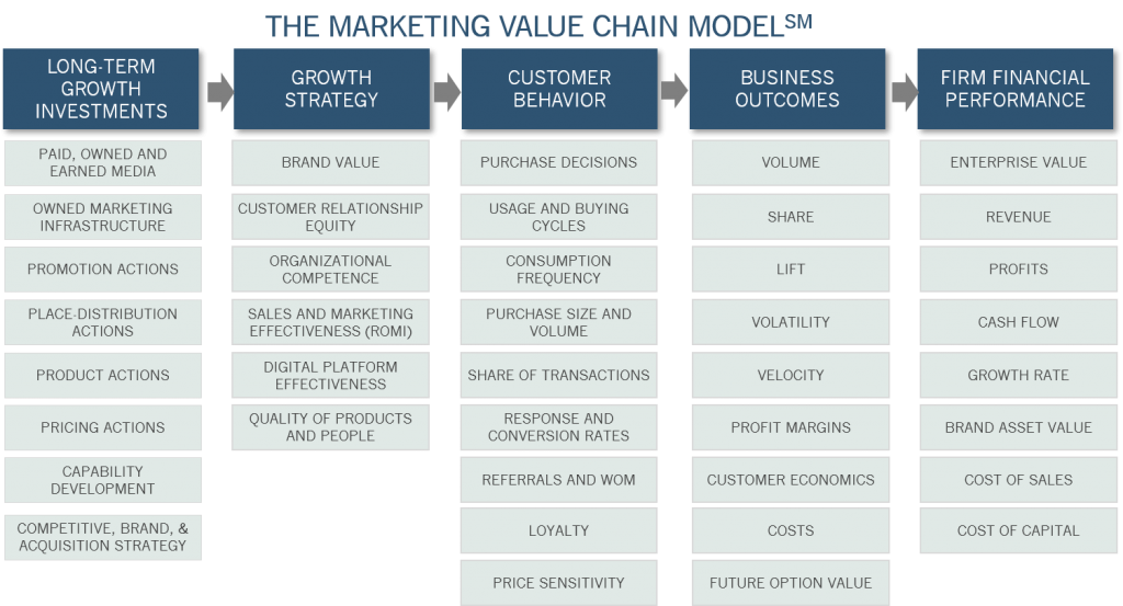 THE MARKETING VALUE CHAIN