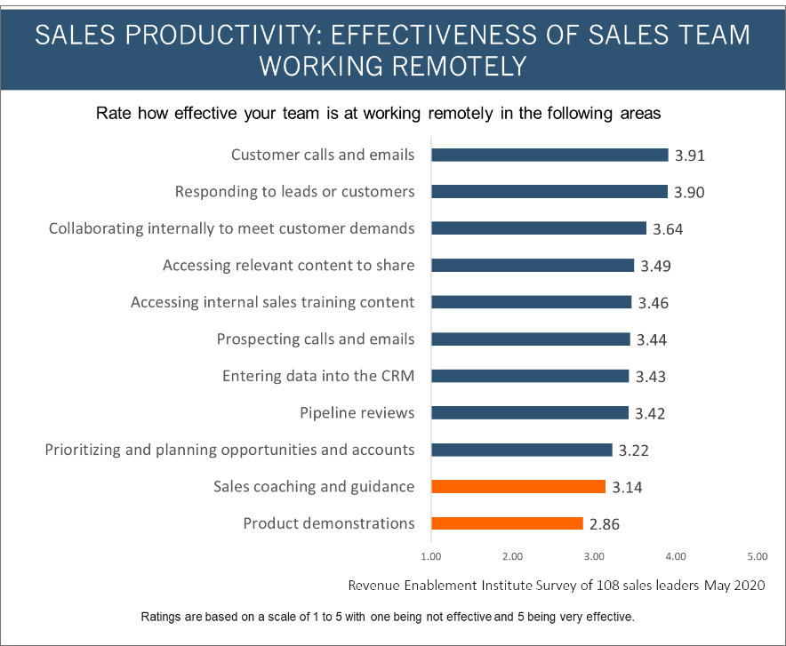 Remote Sales Effectiveness