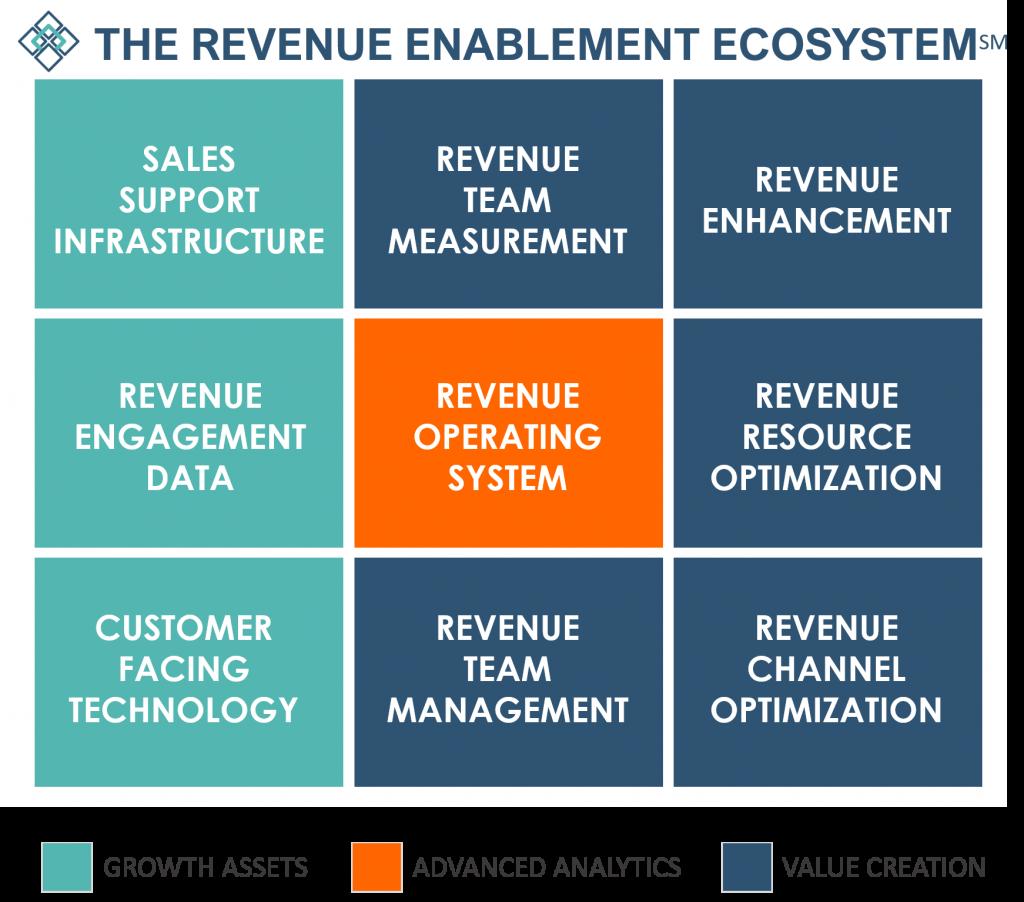 The Revenue Enablement Ecosystem